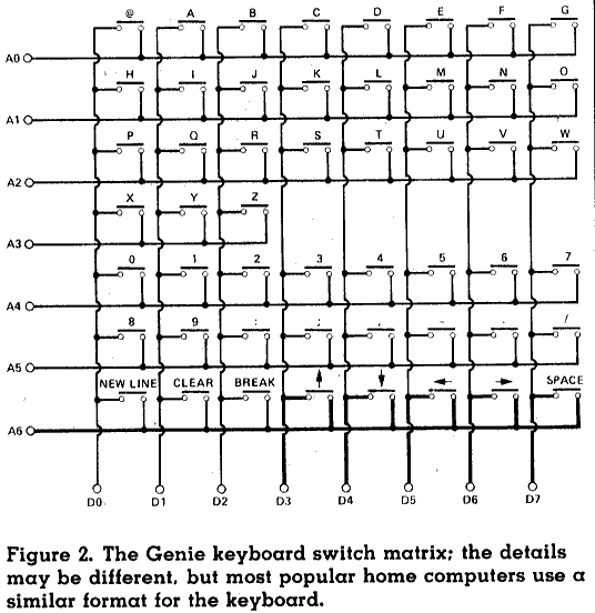 Figure 2. The Genie keyboard switch matrix: the details may be different, but most popular home computers use a similar format for the keyboard.