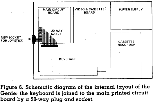 Figure 6. Schematic diagram of the internal layout of the Genie: the keyboard is joined to the main printed circuit board by a 20-way plug and socket.